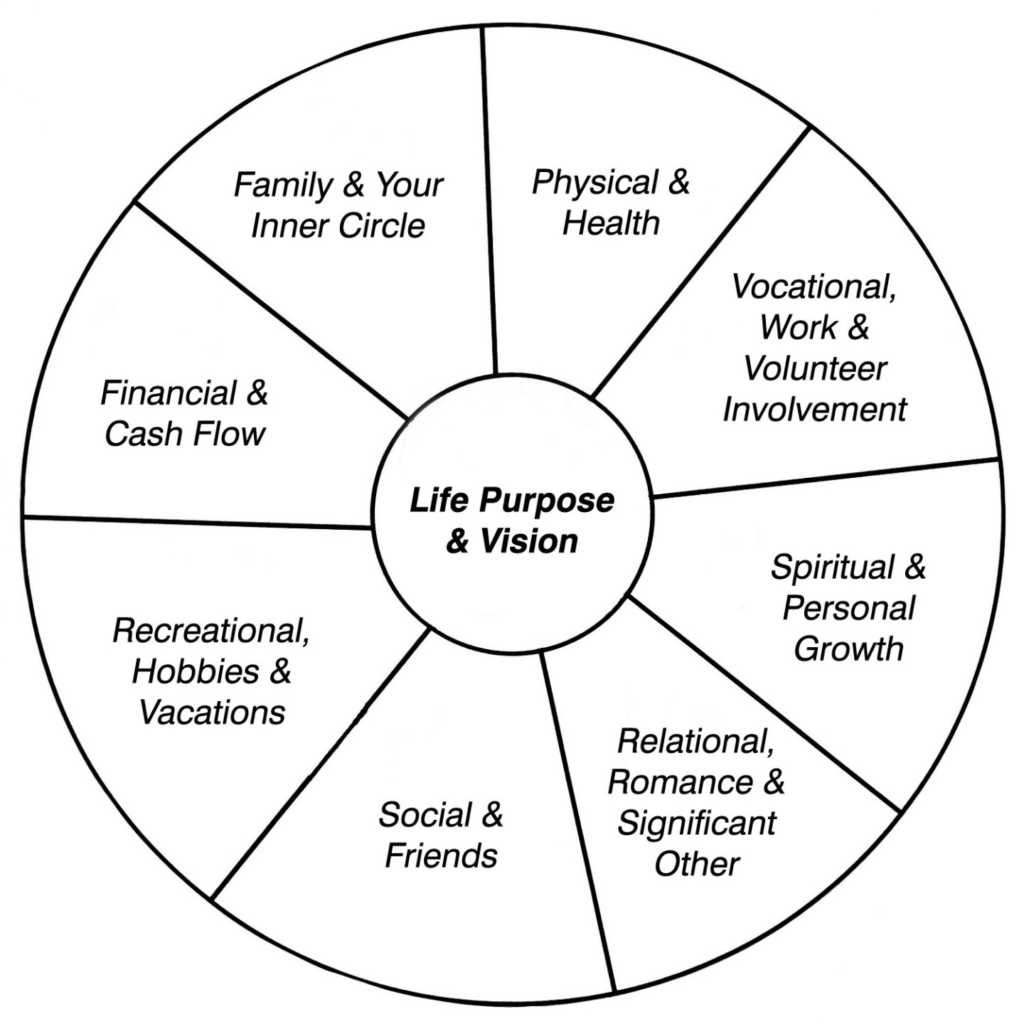 wheel of life goal setting strategy